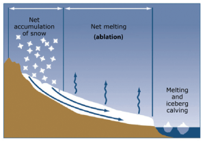 Glaciology – An overview and definition of terms