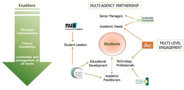 Changing the Learning Landscape: A multi-agency approach