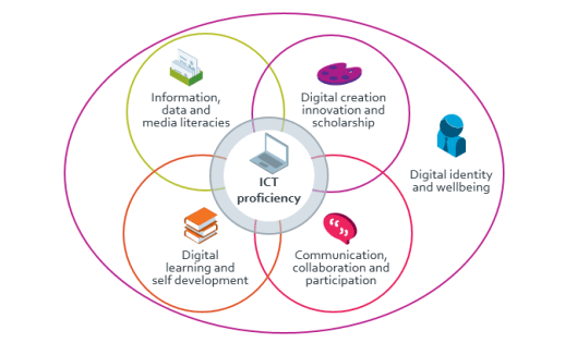 Six Digital Capabilities
