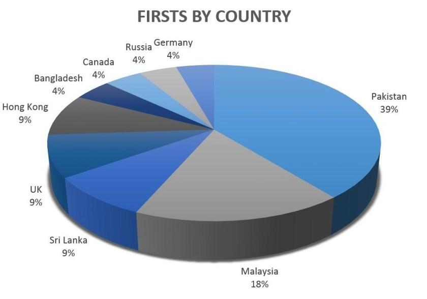 chart_first-by-class-e1534243638472.jpg
