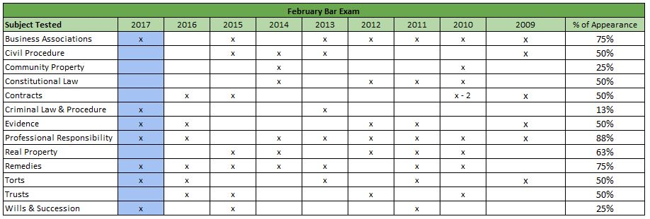 February Bar Exam - California Topics