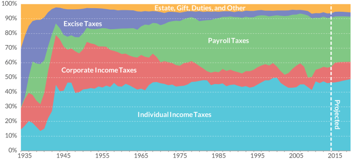 composition-of-federal-income