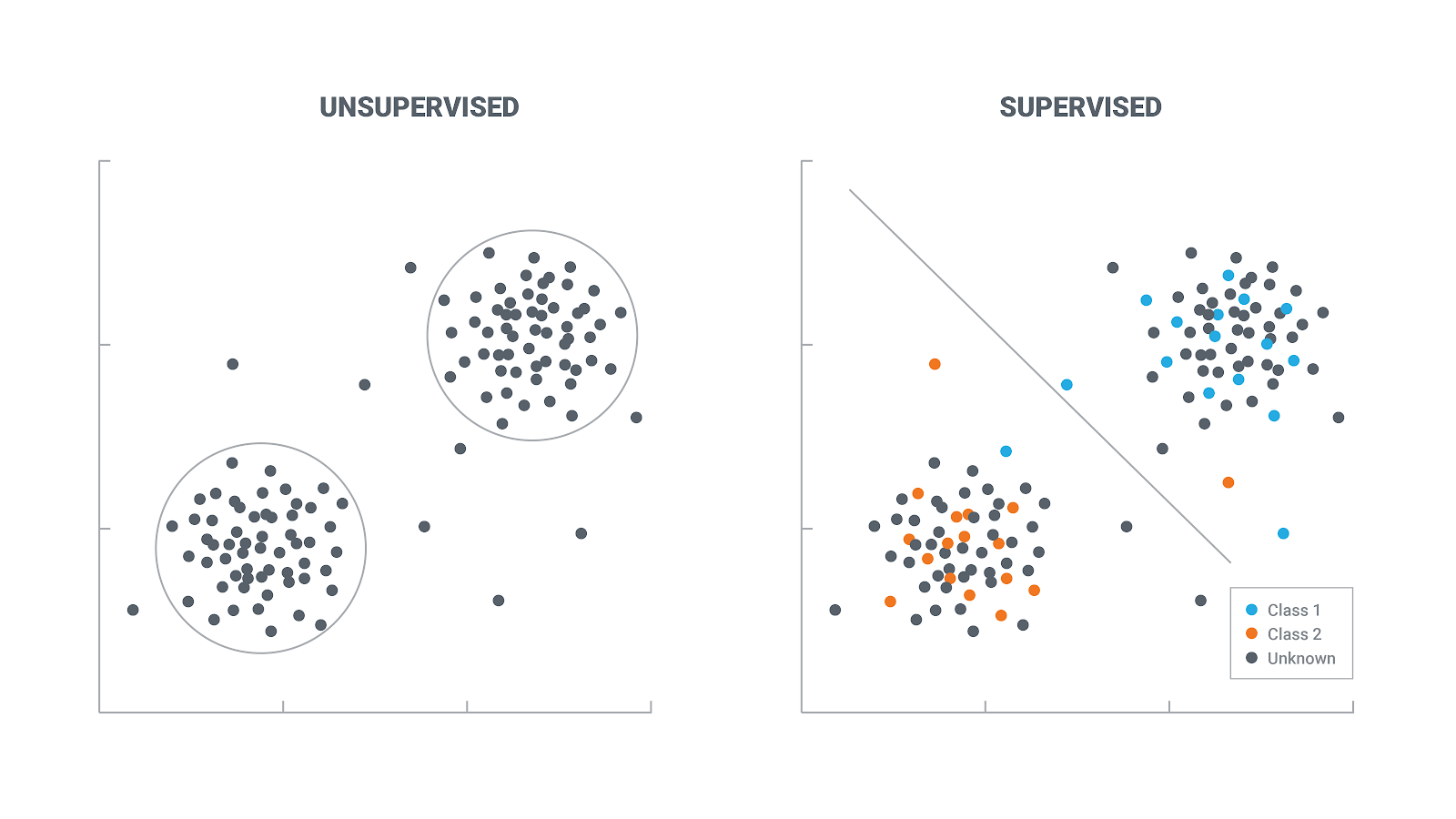 Supervised Vs Unsupervised Learning Which Is Better