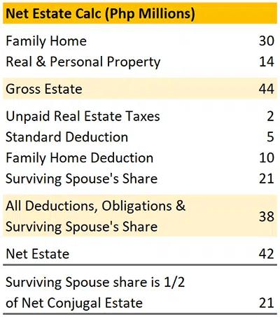 Net Estate Calc (Php Millions) - Spouse Share