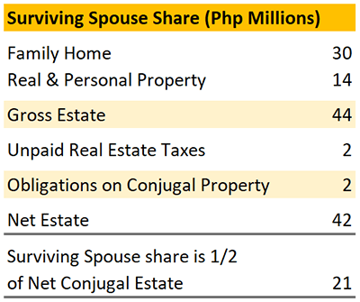 Surviving Spouse Share (Php Millions)