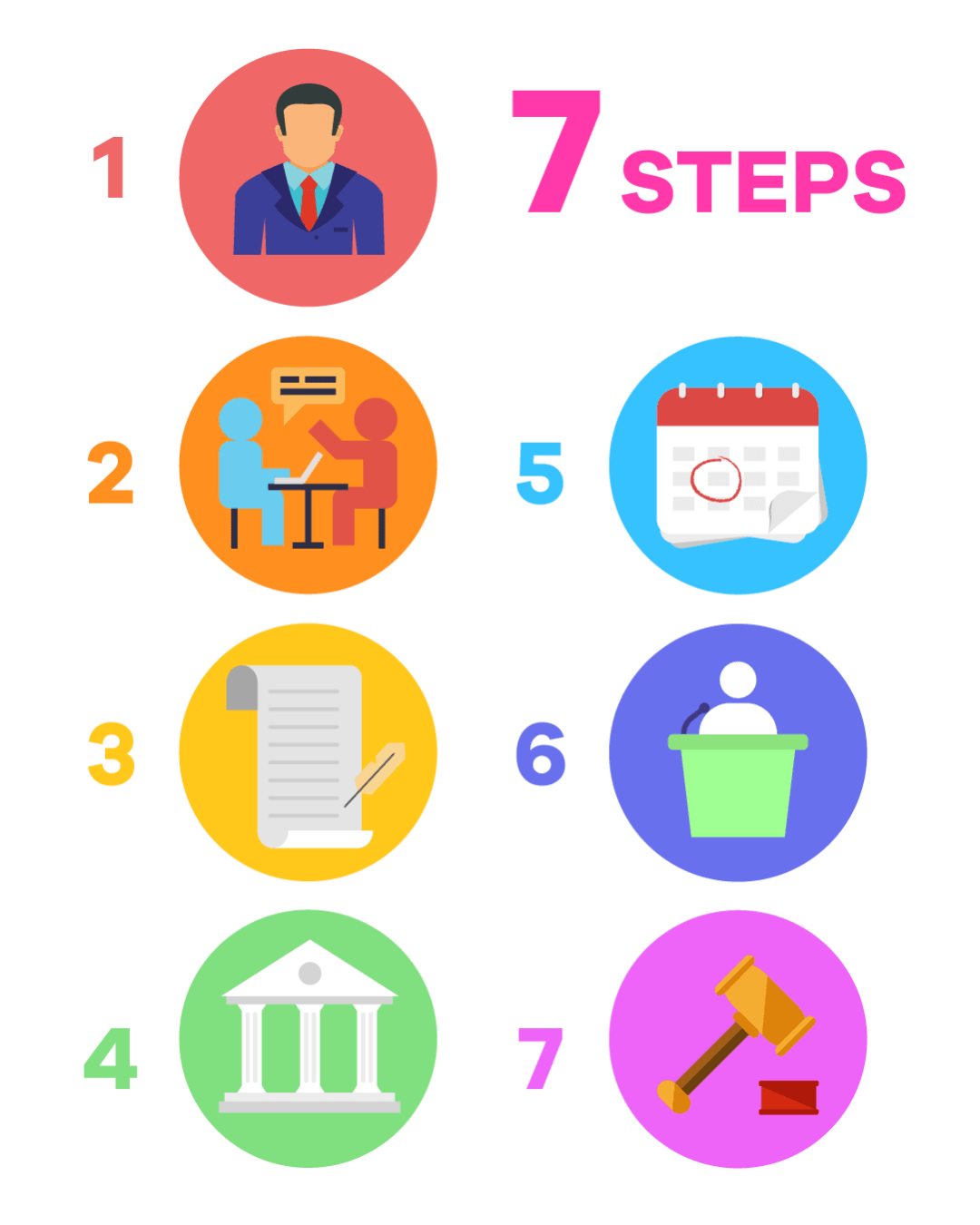 Infographic discussing the 7 steps to Annulment.