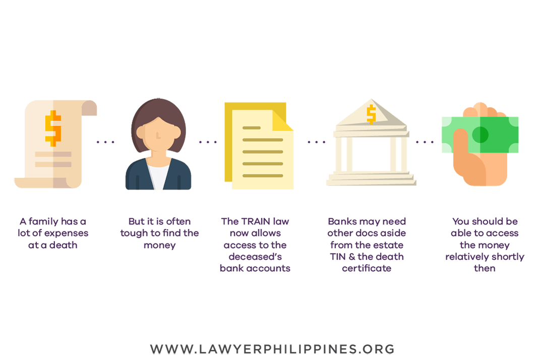 Withdrawing from the deceased's bank account in 5 steps.