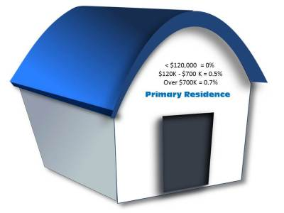 primary residence, family home, Bill 509, Panama property taxes, property tax, real estate, property purchase, land tax, tax exemptions, Panama lawyers, Panama real estate lawyers