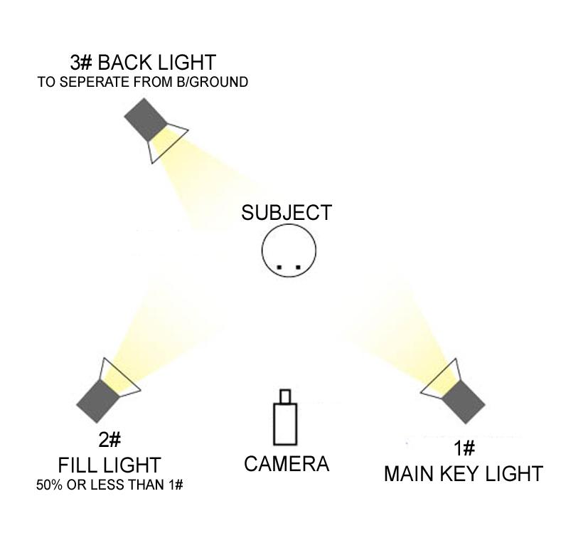 Image result for Key Light