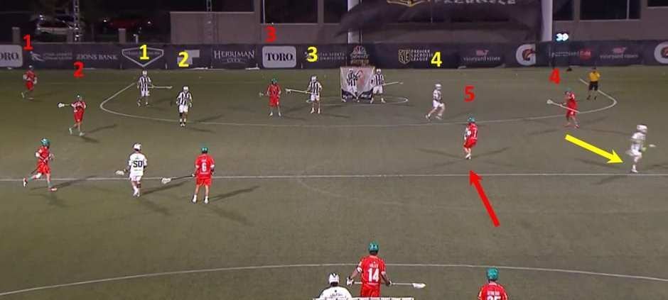 substitution game lacrosse offense play