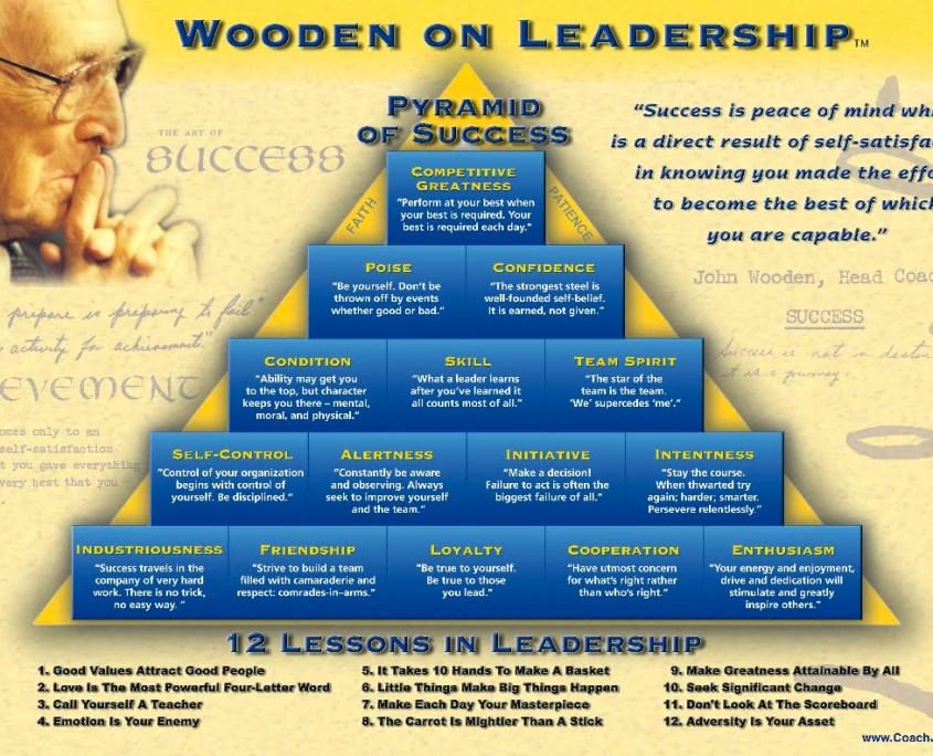 john wooden pyramid thinking success