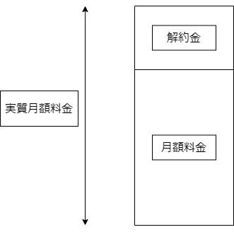 解約金ビジネスモデル概念図