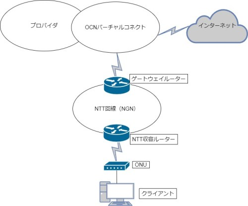 OCNバーチャルコネクトネットワーク図