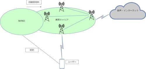 MVNO概念図