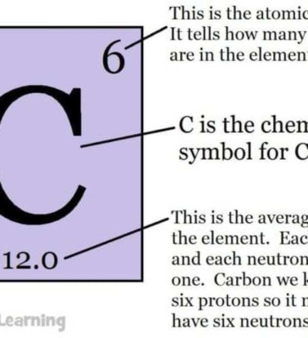 Carbon on the periodic table