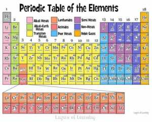 The periodic table of the elements explained simply for kids and their parents.