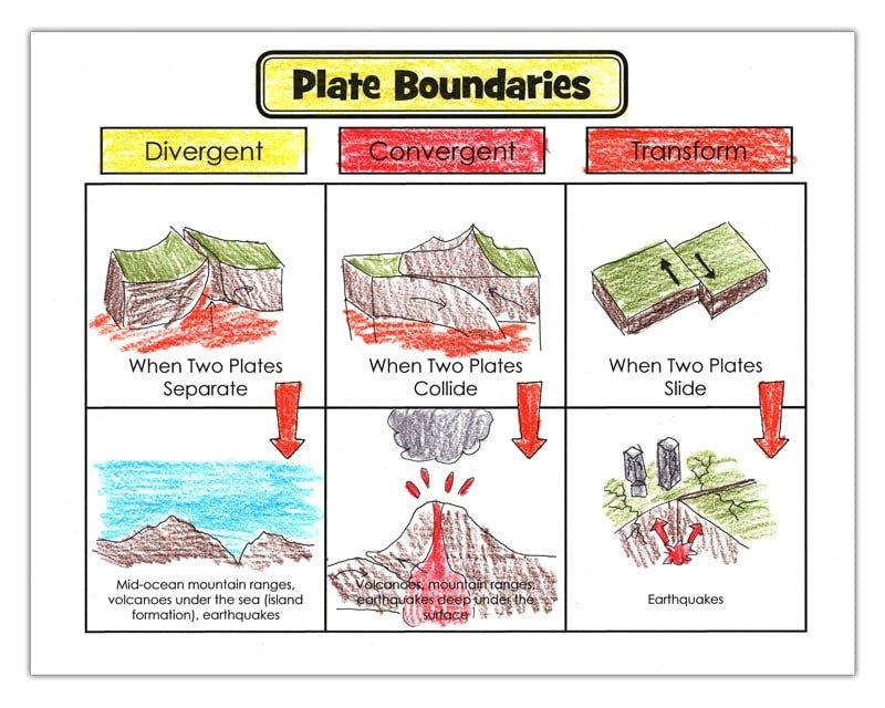 plate boundaries colored