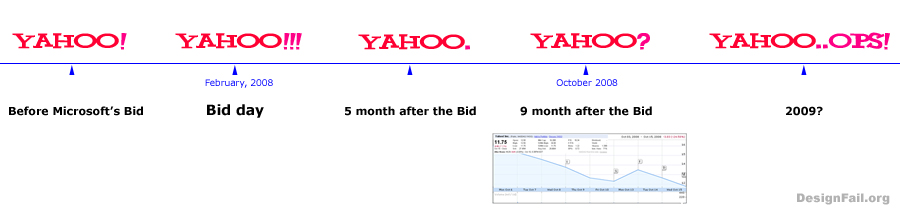 Yahoo Past, Present and Future