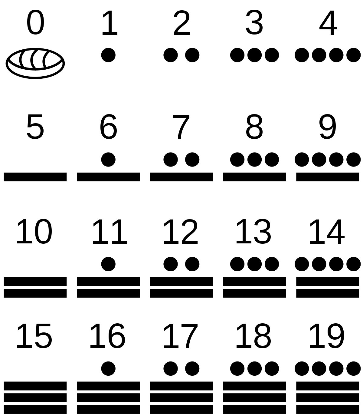 Mayans Numbers