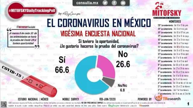 Mayoría de los mexicanos a favor de que se hagan pruebas: Mitofsky