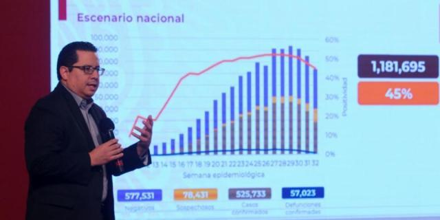 Registra México la cifra más baja de contagios de coronavirus en dos meses