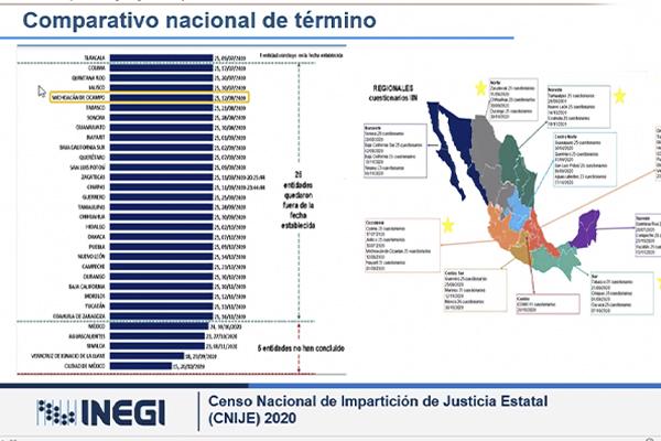 Contribuye Poder Judicial de Michoacán a la elaboración del Censo Nacional de Impartición de Justicia del INEGI