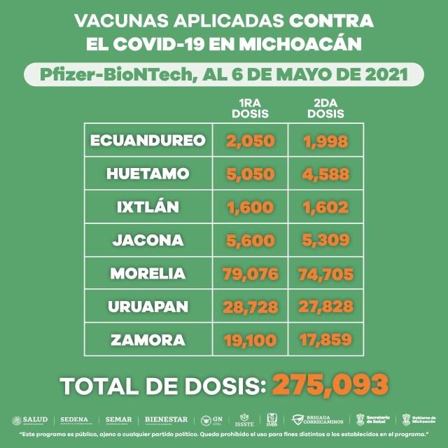 Se mantiene activa vacunación anti COVID-19 para adultos mayores de 60 años en 3 municipios