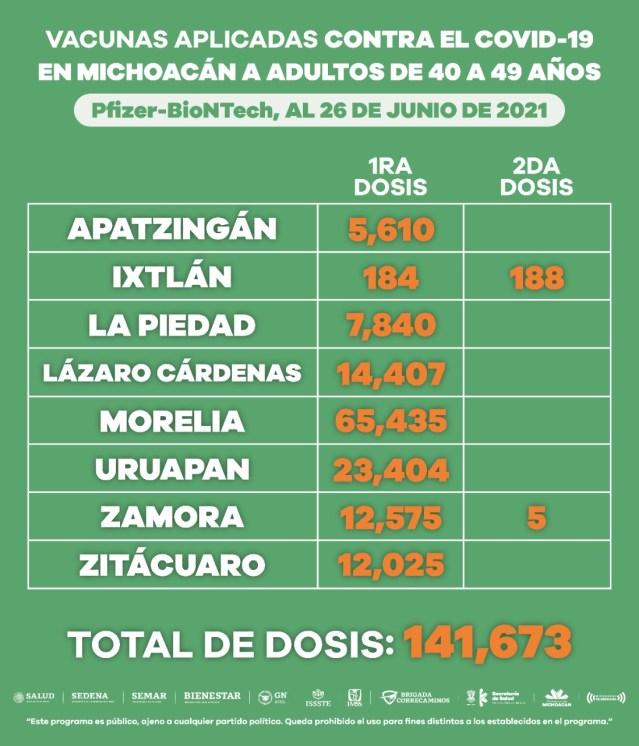 Suman 199 mil 142 vacunas anti COVID-19, aplicadas a personas de 40 a 49 años