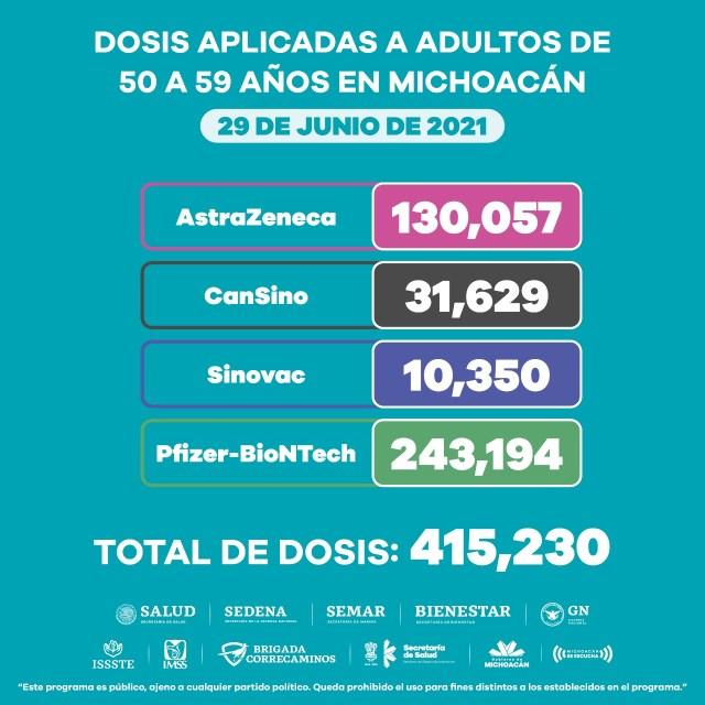 Aplicadas, un millón 119 mil 748 dosis de vacuna anti COVID-19 a mayores de 50 años