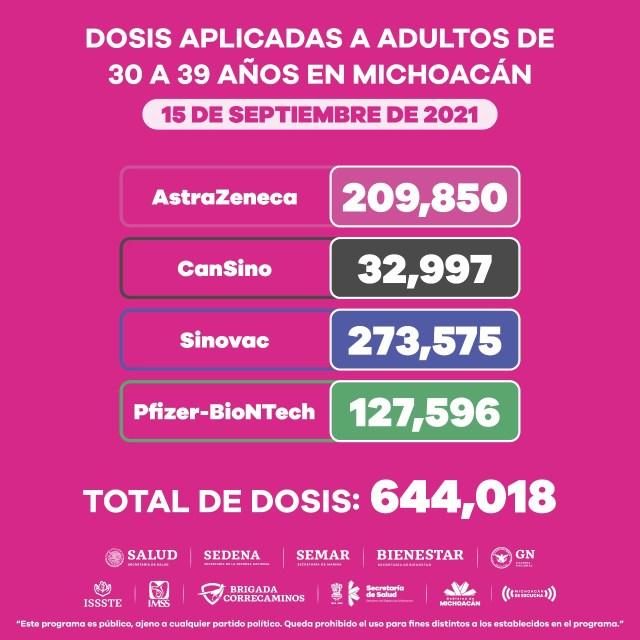 Aplicadas, más de 3 millones de vacunas anti COVID-19 en Michoacán