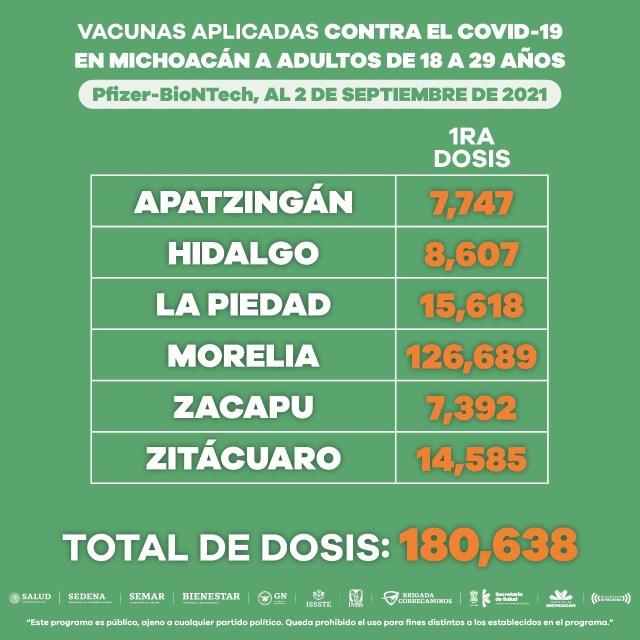Activos 7 puestos de vacunación anti COVID-19 para jóvenes