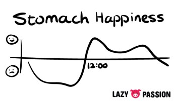 happiness graph of my stomach