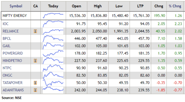 Nifty Energy Index rose 1 percent supported by the IOC, RIL, BPCL: