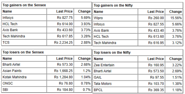 At 14:37 IST, the Sensex was up 263.78 points or 0.73% at 36296.84, and the Nifty was up 76.30 points or 0.72% at 10683.70.