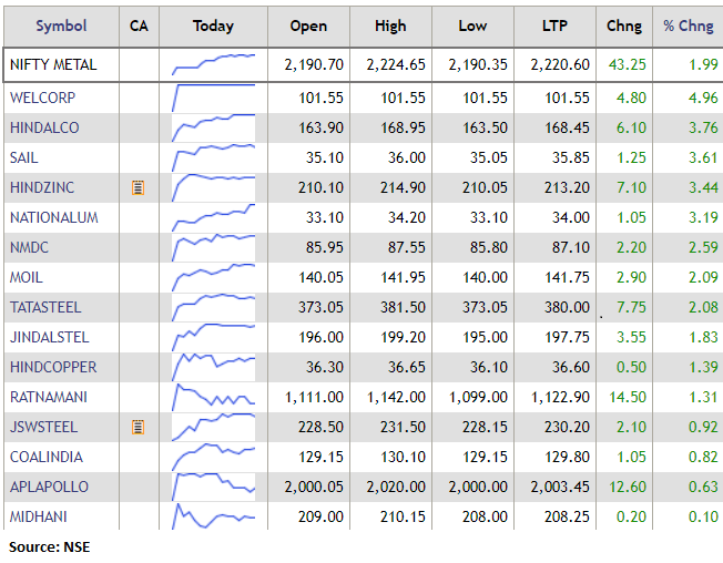 Nifty Metal Index rose 2 percent led by the Welspun Corp, Hindalco, SAIL: