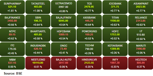 Market opens : Sensex is up 162.45 points or 0.42 percent at 39142.30, and the Nifty gained 62.90 points or 0.55 percent at 11579. Cipla, Dr Reddy's Labs, Sun Pharma and Tata Steel are the top gainers while Essel Propack, Reliance Industries and Lupin are the most active stocks. Among the sectors, the pharma index gained 2 percent followed by auto and banks. The midcap and smallcap indices added half a percent each.