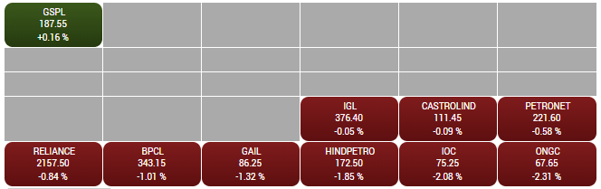 BSE Oil & Gas Index slipped 1 percent dragged by the ONGC, IOC, HPCL: