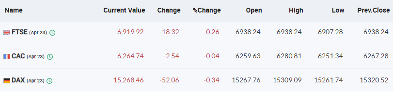 European markets are trading in the red with FTSE and DAX down half a percent