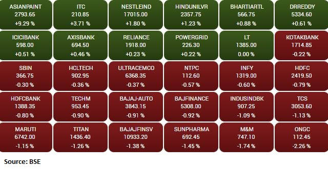 Market update: Sensex is up 11.55 points or 0.02% at 48702.35, and the Nifty shed 18points or 0.12% at 14678.50.