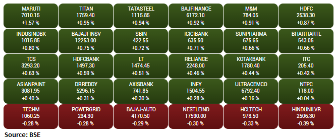 Gainers and Losers on the BSE Sensex