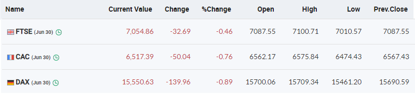 European markets are trading lower with FTSE, CAC and DAX down 0.4-0.9 percent
