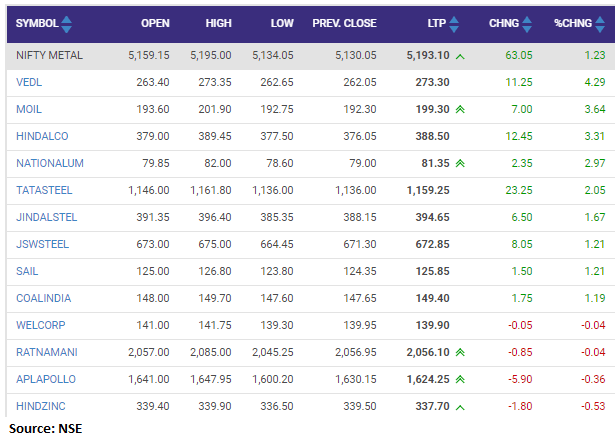 Nifty Metal index added over 1 percent led by the Vedanta, MOIL, Hindalco Industries