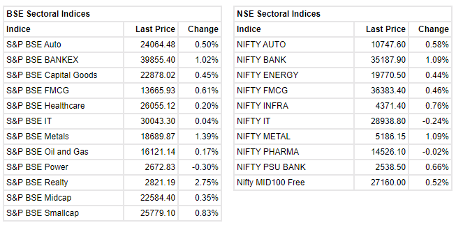 Market at 3 PM Benchmark indices were trading higher with Nifty holding above 15800 mark. The Sensex was up 363.46 points or 0.69% at 52,848.13, and the Nifty was up 105.00 points or 0.67% at 15,827.20. About 2057 shares have advanced, 998 shares declined, and 133 shares are unchanged. Hindalco Industries, Tata Steel, Eicher Motors, L&T and Bajaj Finserv were among major gainers, while losers were HDFC Life, Tech Mahindra, Britannia Industries, BPCL and HCL Technologies.