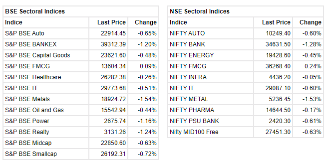 Market at 10 AM Benchmark indices extended the opening losses with Nifty trading around 15650. The Sensex was down 308.87 points or 0.59% at 52244.53, and the Nifty was down 95.50 points or 0.61% at 15656.90. About 1069 shares have advanced, 1617 shares declined, and 93 shares are unchanged. HCL Technologies, IndusInd Bank, HDFC Bank, Hindalco and M&M were among major losers on the Nifty, while gainers were Shree Cements, Power Grid Corp, Asian Paints, UltraTech Cement and Bajaj Auto.