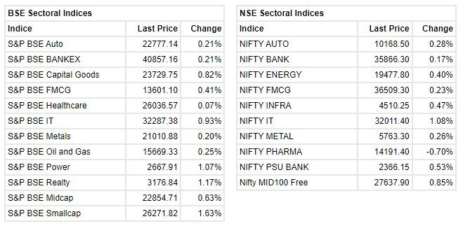 Market at 11 AM Indian benchmark indices were trading higher with Nifty holding above 16300. The Sensex was up 147.62 points or 0.27% at 54673.55, and the Nifty was up 43.70 points or 0.27% at 16326. About 2126 shares have advanced, 670 shares declined, and 78 shares are unchanged.