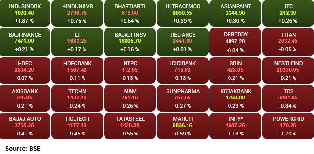 Market at open: Sensex is up 9.12 points or 0.02% at 58288.60, and the Nifty shed 13.10 points or 0.08% at 17349.