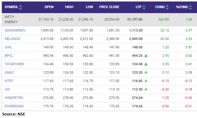 Nifty Energy index rose 1 percent led by the Adani Green, Reliance Industries, Gail: