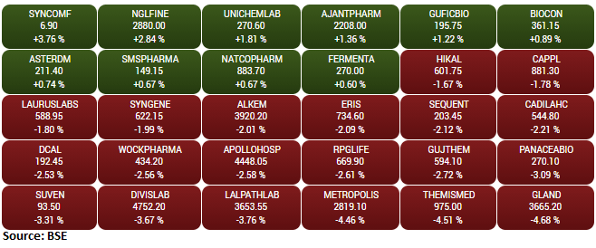 BSE Healthcare index fell 1 percent dragged by the Gland Pharma, Themis Medicare, Metropolis Healthcare