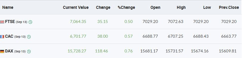 European markets are trading in the green with FTSE, CAC and DAX up half a percent each