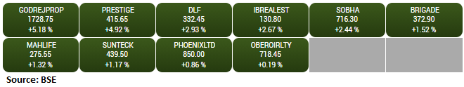 BSE Realty index rose 3 percent supported by the Godrej Properties, DLF, Prestige Estate